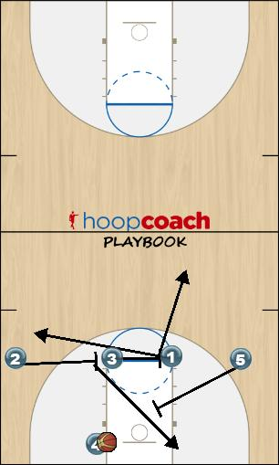 Basketball Play 4 across PB Last Second Play offense