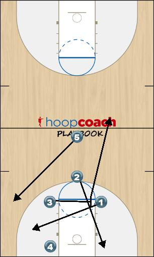 Basketball Play Fork PB Last Second Play offense