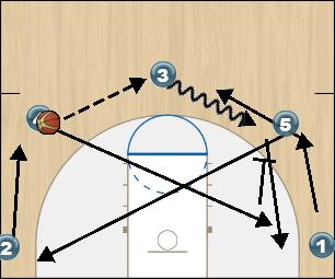 Basketball Play Swing Man to Man Offense offense