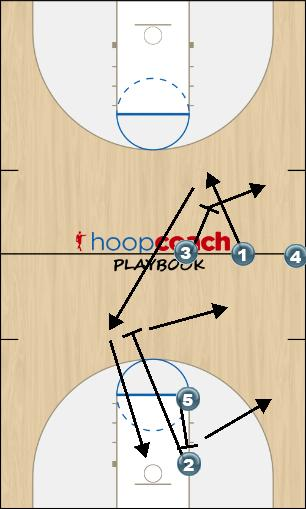 Basketball Play Split Sideline Out of Bounds offense