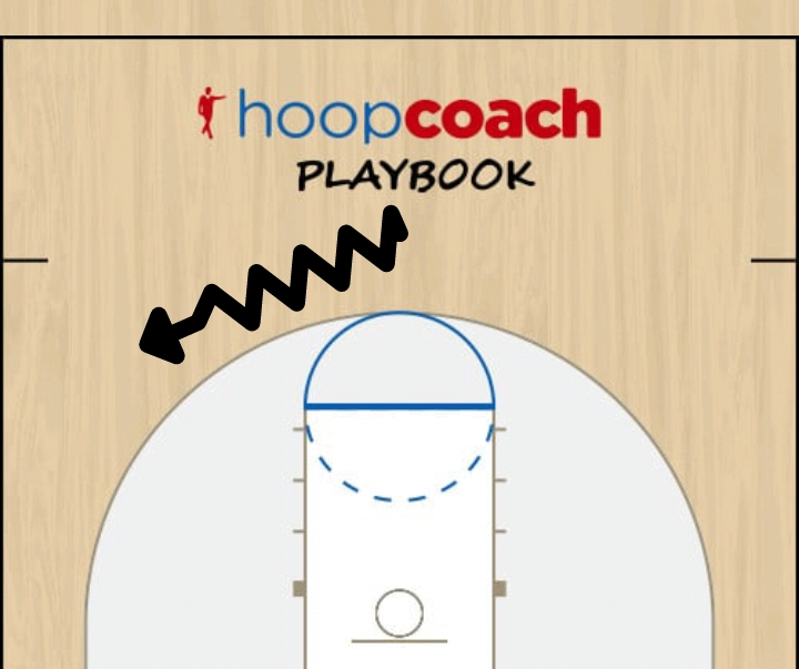 Basketball Play Terreur Man to Man Offense bc