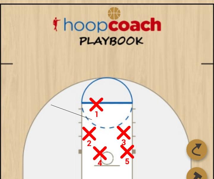 Basketball Play Zero Man to Man Offense contra individual