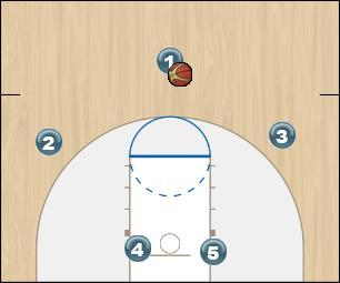 Basketball Play Overload Quick Hitter offense