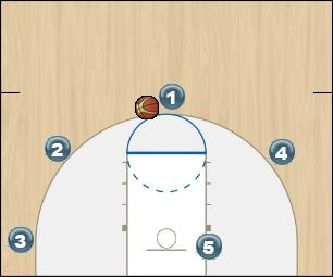 Basketball Play Zone Overload Offense Zone Play