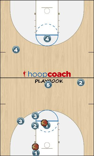 Basketball Play Full Court Press Offense Zone Press Break zone press offense