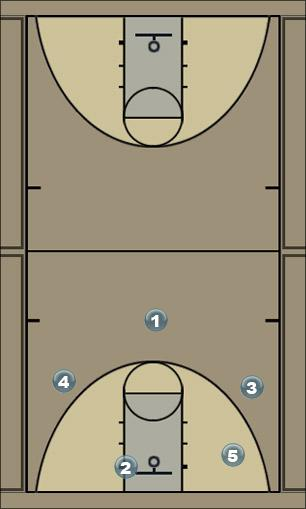 Basketball Play TRE Man to Man Offense