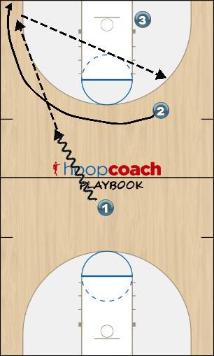 Basketball Play Richochet Quick Hitter offense