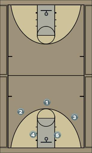 Basketball Play CAS - Motion Man to Man Offense