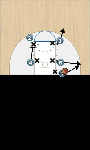 Basketball Play Duke Man Baseline Out of Bounds Play