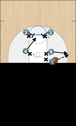 Basketball Play Duke 5 Man Baseline Out of Bounds Play