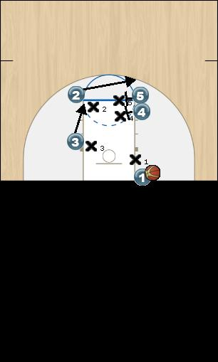 Basketball Play Michigan Man Baseline Out of Bounds Play
