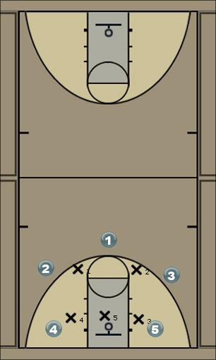 Basketball Play 3 Screen PF Cut option Zone Play