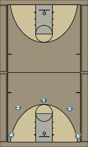 Basketball Play 5game Man to Man Offense