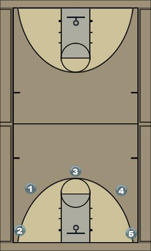 Basketball Play 5gameflex Man to Man Offense