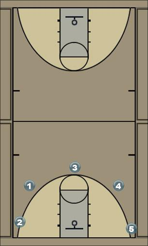 Basketball Play WHITE Man to Man Set