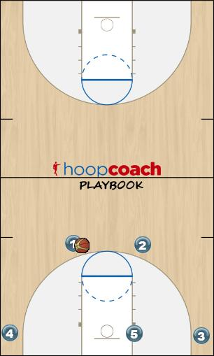 Basketball Play Triple gap offense Part #2 Man to Man Offense offense
