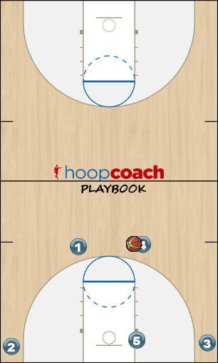 Basketball Play Triple drive part #4 Man to Man Offense offense