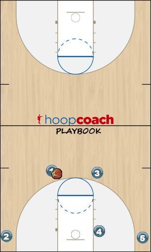 Basketball Play Pass and screen away Man to Man Offense offense