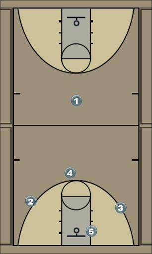 Basketball Play Vegas Zone Baseline Out of Bounds