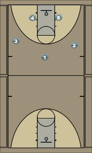 Basketball Play blue b Man to Man Offense