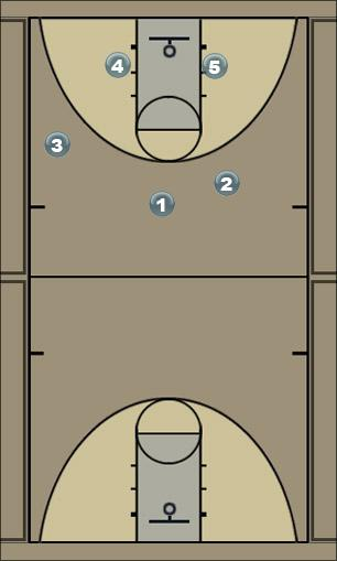 Basketball Play red b Man to Man Offense