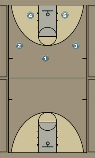 Basketball Play 2-1-2 Zone Press Break