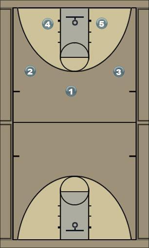 Basketball Play 2-1-2 Zone Press Break