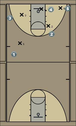 Basketball Play Screen & Roll Man to Man Set