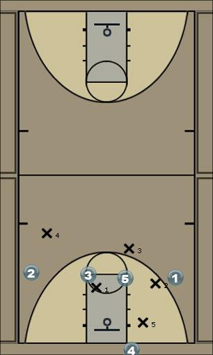 Basketball Play 1-4 with D Zone Press Break