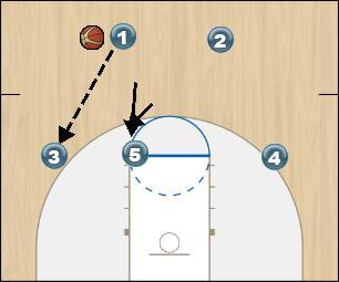 Basketball Play 1234 Man to Man Offense
