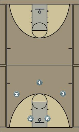 Basketball Play 10 Game Man to Man Offense