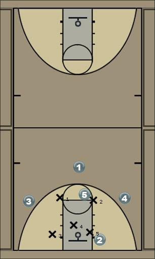 Basketball Play Fist Low Zone Play