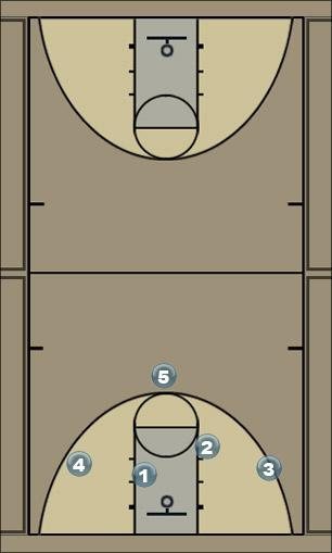 Basketball Play right shot left screen Man to Man Offense