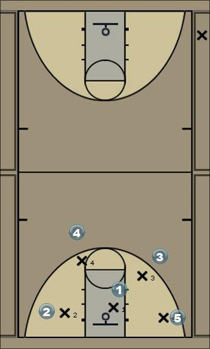 Basketball Play special quick play PF break Man to Man Offense