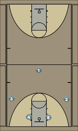 Basketball Play 25 Quick Hitter