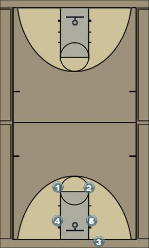 Basketball Play Baseline Out of Bounds #1 Man Baseline Out of Bounds Play