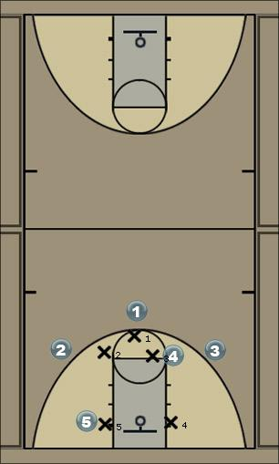Basketball Play Shift Zone Zone Play