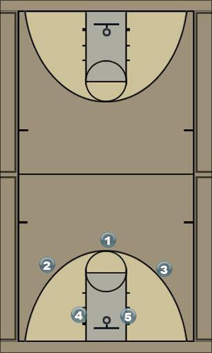 Basketball Play Carolina Motion Man to Man Offense