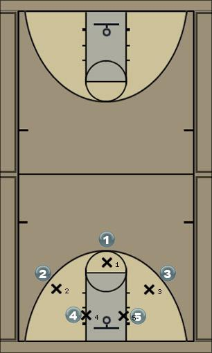 Basketball Play Easy O Man to Man Offense