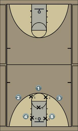 Basketball Play Simple Zone Defense