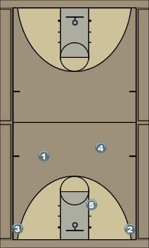Basketball Play b Man to Man Set