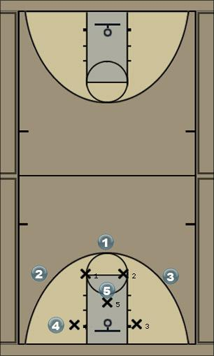 Basketball Play Extra Passes For Zone Defense Zone Play