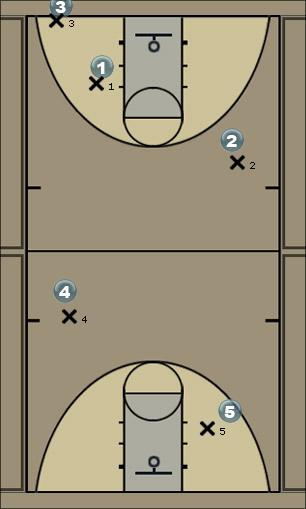 Basketball Play Breaking Full Court Press Quick Hitter