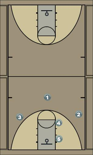 Basketball Play System 5 Abschluss 1 mit Option 3 und 4 Man to Man Offense
