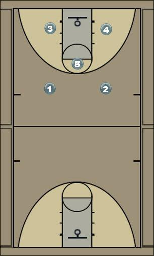 Basketball Play oil -- give n go Man to Man Offense