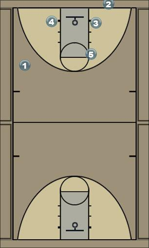 Basketball Play Fondo Penya Man Baseline Out of Bounds Play
