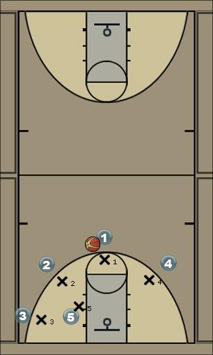 Basketball Play Easy Lane Man to Man Offense