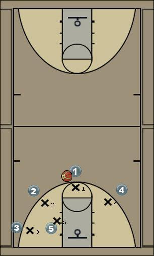 Basketball Play Easy Lane Man to Man Offense