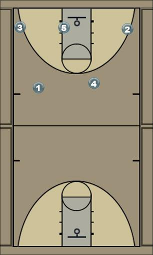 Basketball Play 154 Stay Secondary Break