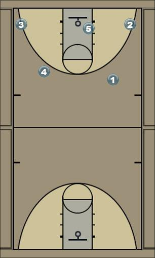 Basketball Play 15 Clear Secondary Break
